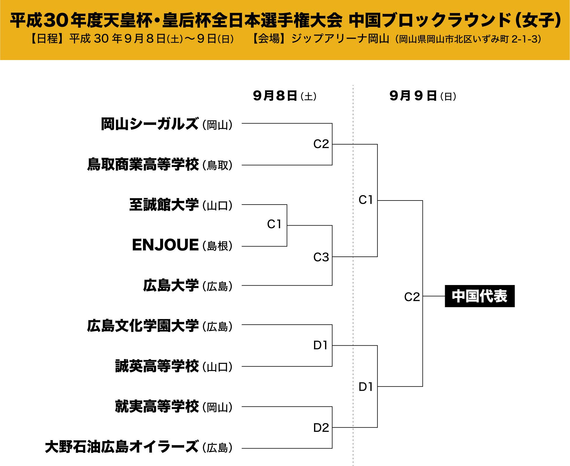 20180906皇后杯中国ブロックラウンドトーナメント表.jpg
